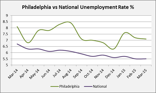Monster Unemployment Rate