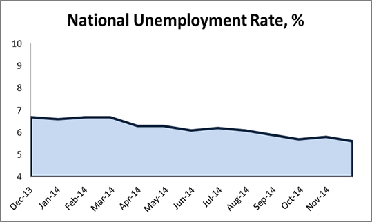 http://media.newjobs.com/a/i/intelligence/Images/National_unemployment.jpg