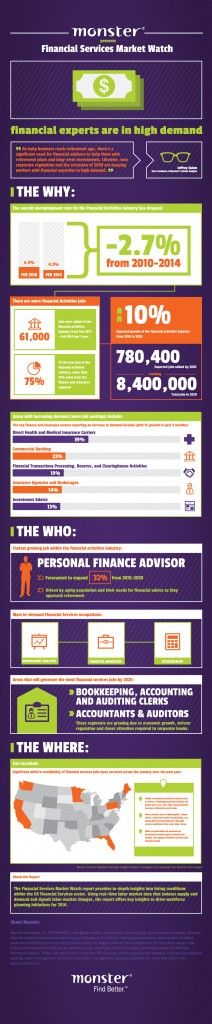Financial services infographic