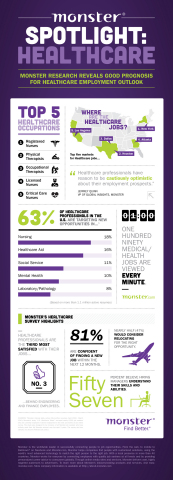 Demand for Healthcare Jobs Grows in 2013, Monster Employer Survey Finds