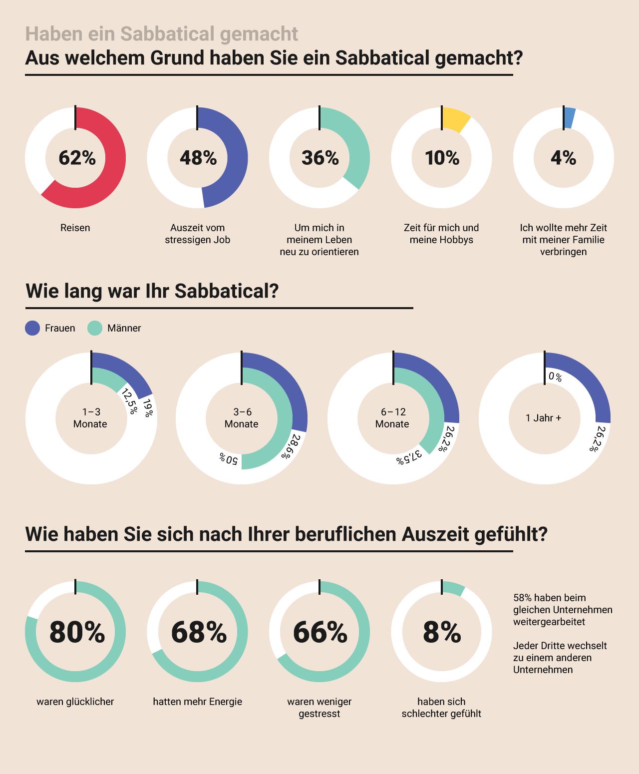 Sabbatical Studie Grafik