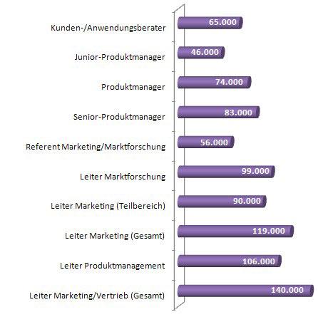 Gehalt Einkommen Marketing