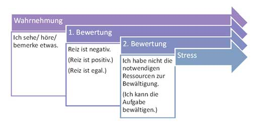 was ist stress, depression, der stress, burnout, burn out, was ist burn out, was ist ein burn out
