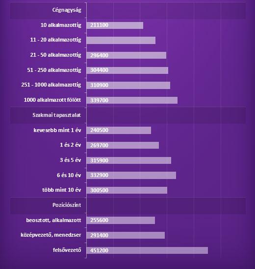 Mennyi az átlagbér közgazdaság, pénzügyek, könyvelés területeken?