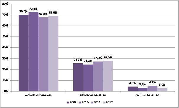 Recruiting Trends 2012: Besetzbarkeit von offenen stellen