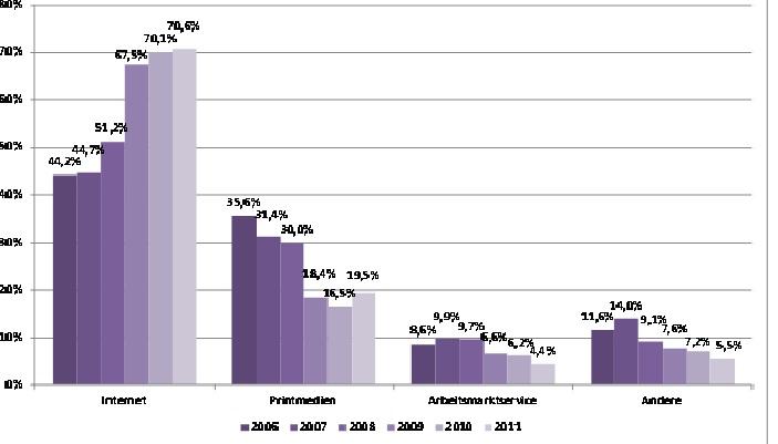 Recruiting Trends 2012: Rekrutierungskanäle