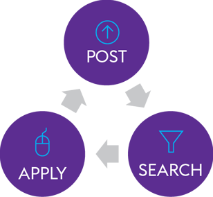 continuous circle image of Apply - Post - Search