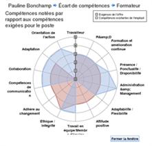 Module Carrière, Compétences et Développement