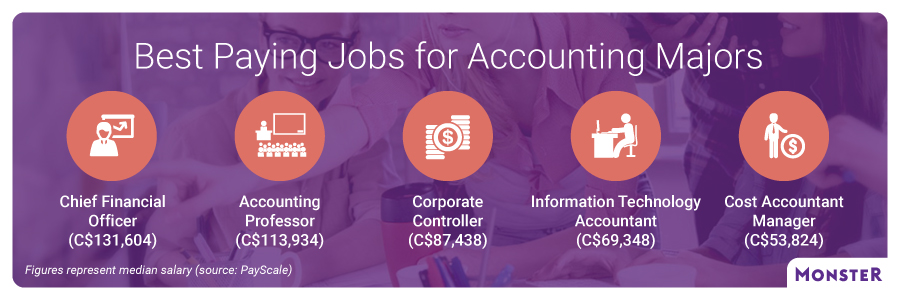 Best paying jobs for accounting majors