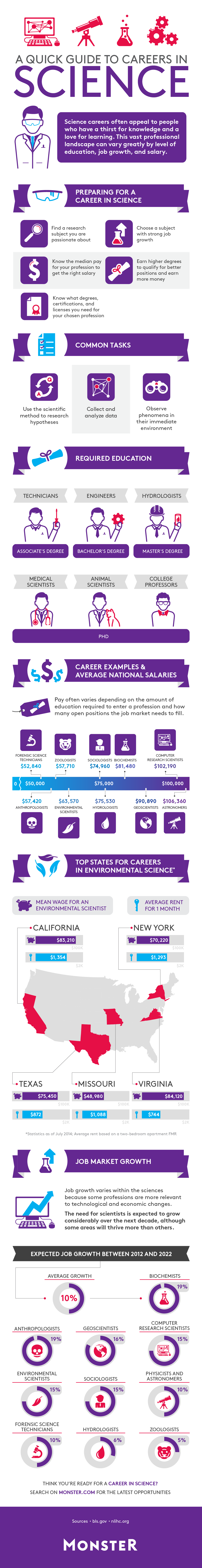 A Quick Guide to Careers in Science