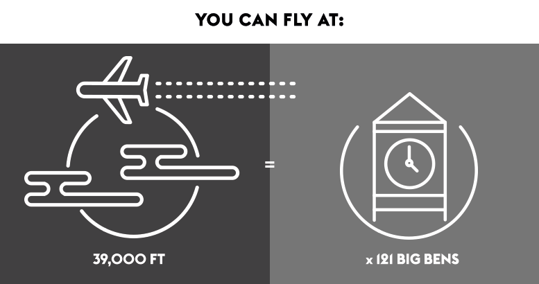 you can fly 39,000 feet or 121 times around big ben