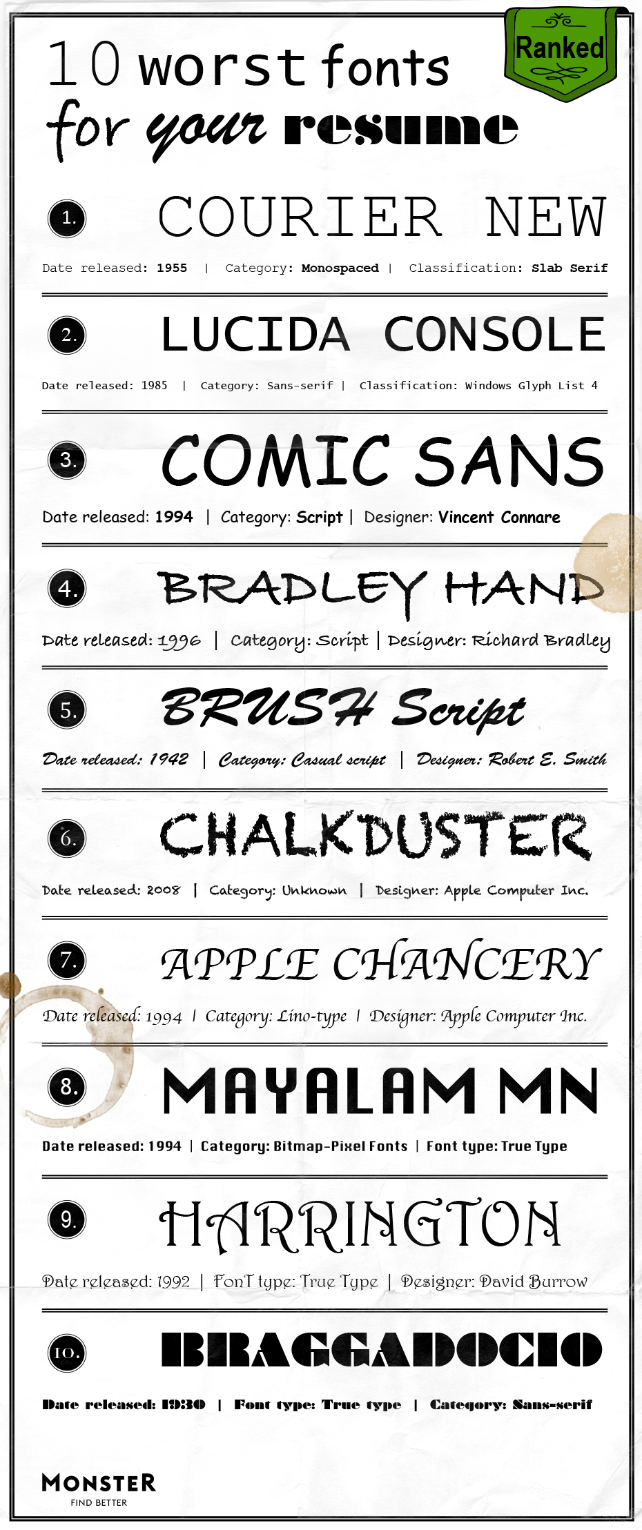 Worst Resume Fonts   Monster
