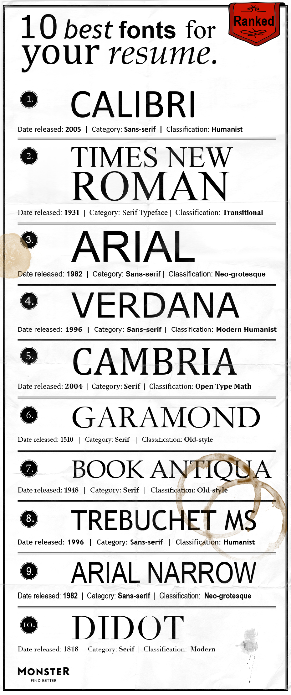 Best Fonts for Your Resume | Monster com