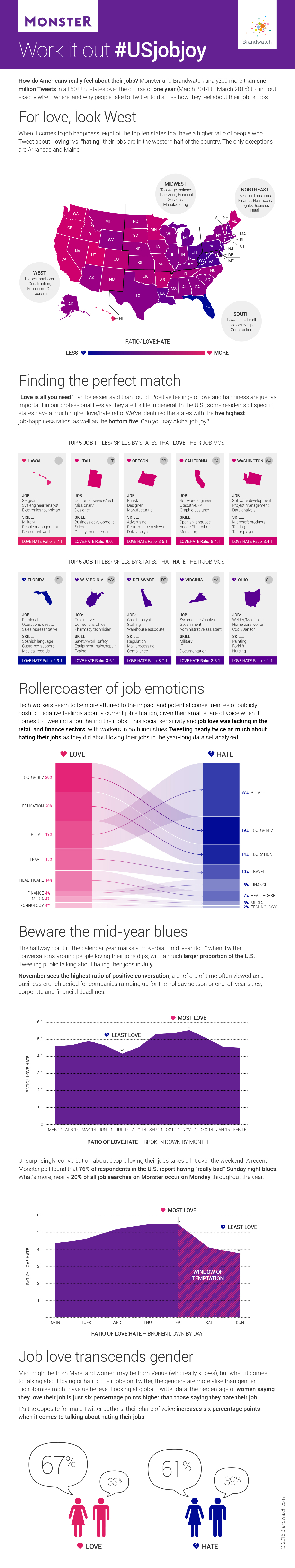 Monster and Brandwatch love/hate infographic