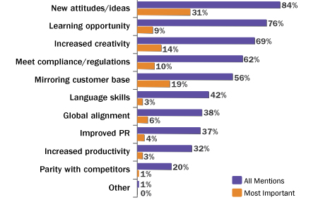 diversity benefits graph