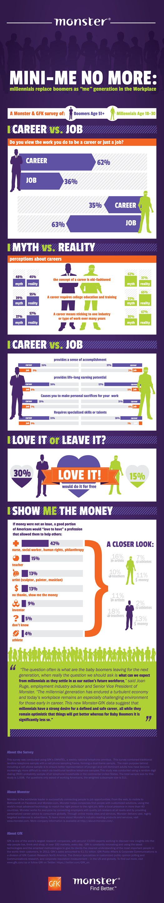 """Monster Infographic, Mini-Me No More: Millennials replace boomers as """"me"""" generation in the Workplace"""