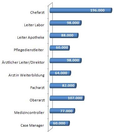Gehalt, Gehaltstabelle Krankenhaus 2011, Einkommen, Gehaltsanalyse, Branchentrend