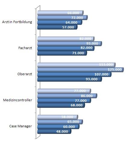 Gehalt, Gehaltstabelle Krankenhaus 2011 Einkommen, Gehaltsanalyse, Branchentrend