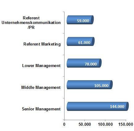 Gehalt, Geld, Gehaltstabelle, Marketing, Vertrieb, Einkommen, Gehaltsanalyse, Branchentrend