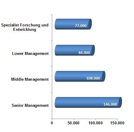 Gehalt, Geld, Gehaltstabelle, Forschung und Entwicklung,  Einkommen, Gehaltsanalyse, Branchentrend