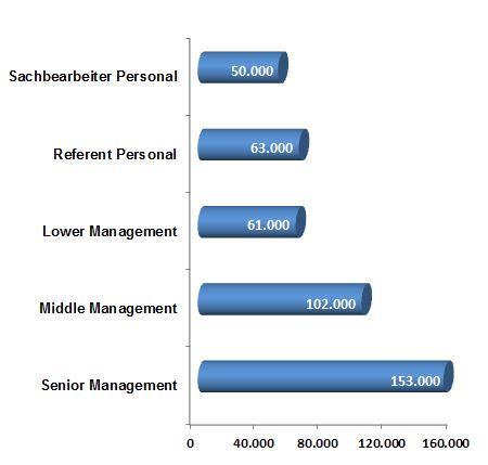 Gehalt, Geld, Gehaltstabelle, personal, Recht,  Einkommen, Gehaltsanalyse, Branchentrend