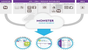 Cloud Search & Cloud Analytics.