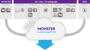 Monster Cloud Analytics.