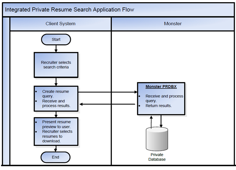 Private Resume Search