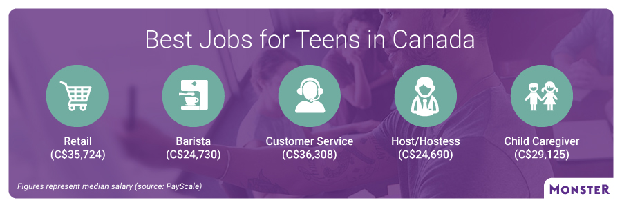 Best Jobs For Teens In Canada Monster Ca Monster Ca