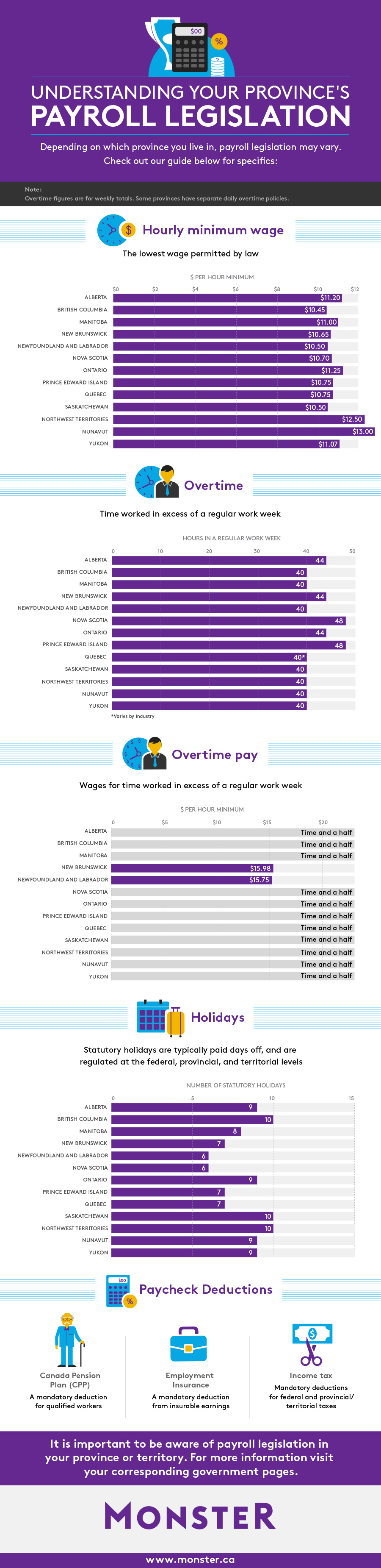 Understand your canadian pay slip