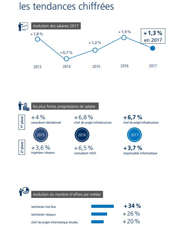 salaire Informatique & Télécoms infographic