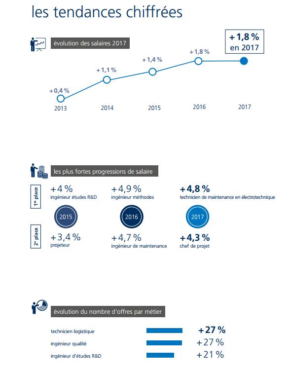 salaire Ingénierie & Industries infographic